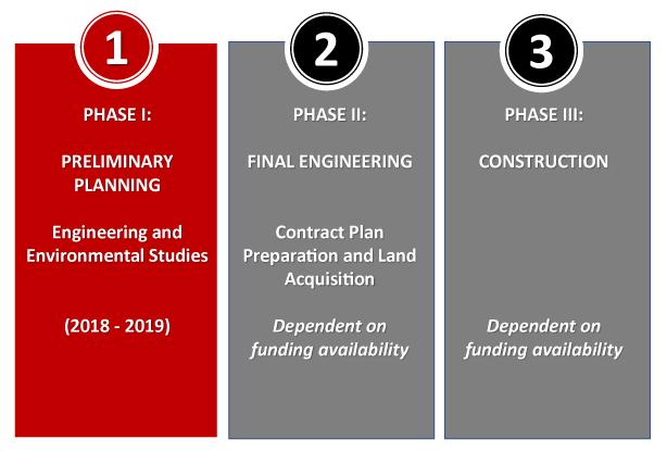 Mt-Prospect-engineering-phases-slide